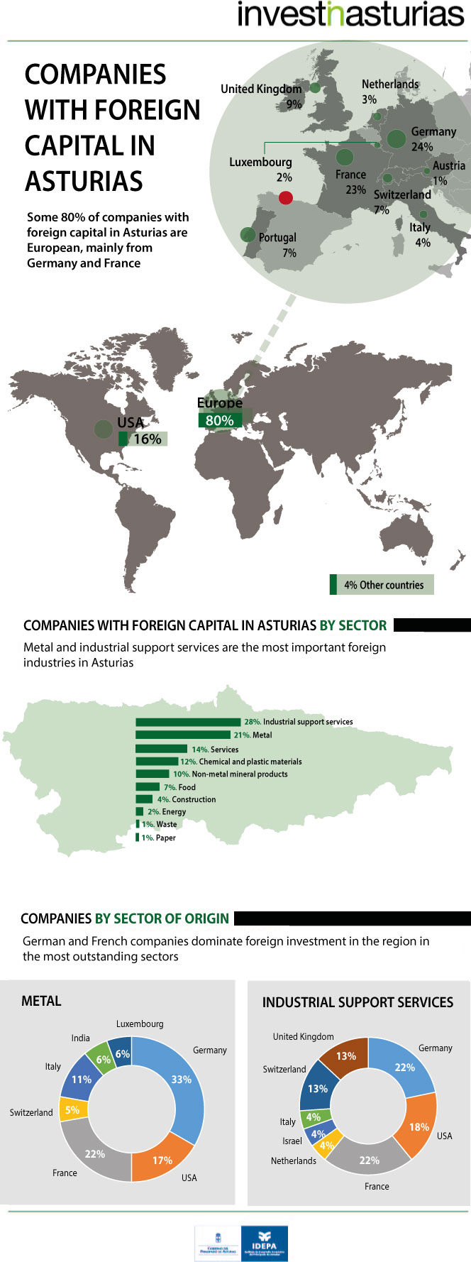 Companies with foreign capital in Asturias